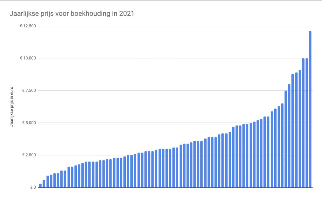 Hoeveel kost een boekhouder? survey resultaten